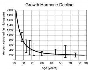 Growth Hormone2